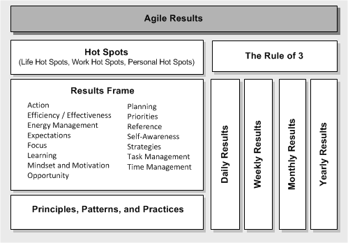 image:Conceptual Framework for Agile Results.png