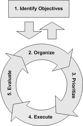 image:Results Cycle.png