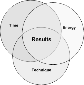 image:3 Keys to Results.png