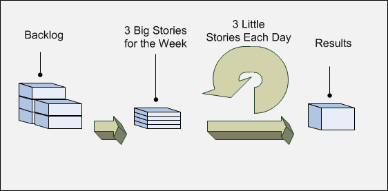 image:Story-Driven Week.png